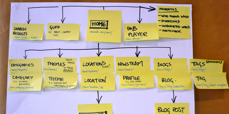 web design site sitemap