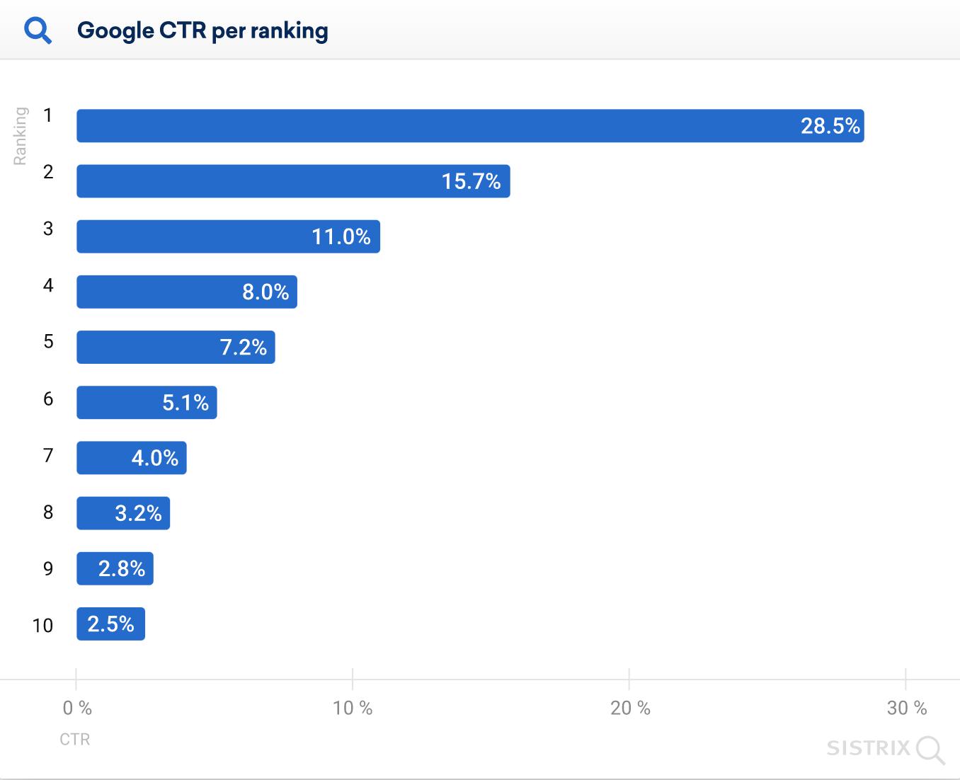 CTR por posição no ranking nas SERPs do Google