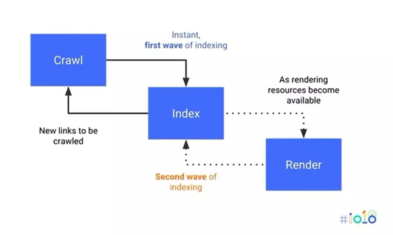 Processo de pesquisa no Google